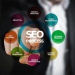 SEO Process Graphic